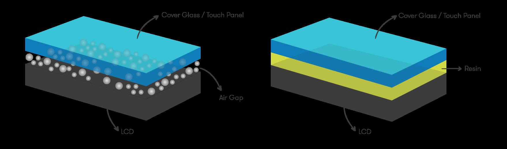 Optical Bonding Compatible